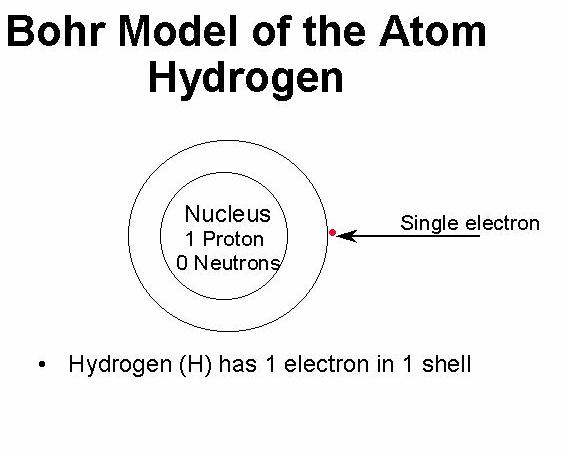bohr model of hydrogen : hydrogen bohr diagram - findchart.co